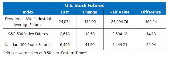 us stock index futures april 9
