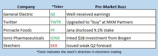 stock market news april 20