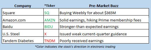 stock market news april 27