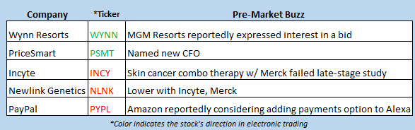 stock market news april 6