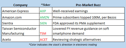 stocks market news april 19