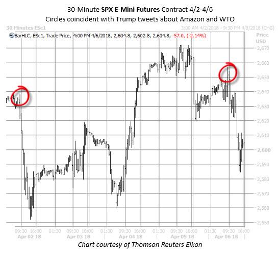 30min SPX efutures chart