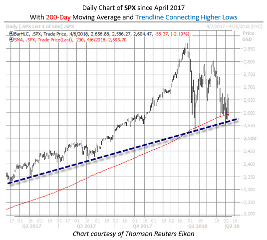 SPX 1year chart MMO