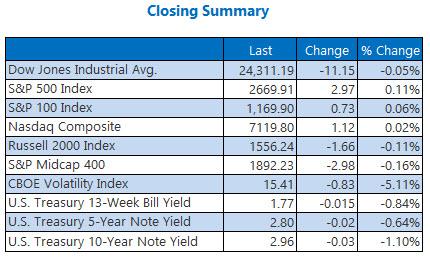 closing indexes summary 2 april 27
