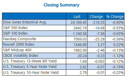 Closing Indexes Summary April 11