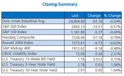 Closing Indexes Summary April 19