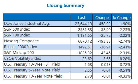 Closing Indexes Summary April 2