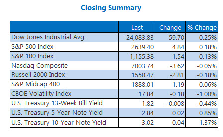 Closing Indexes Summary April 25