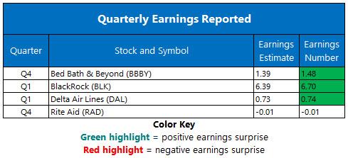 Corporate Earnings April 12