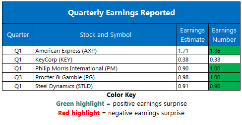 Corporate Earnings April 19
