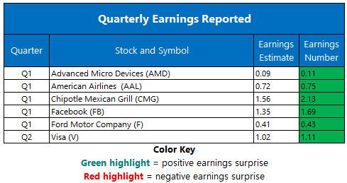 Corporate Earnings April 26