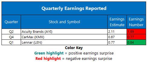 Corporate Earnings April 4