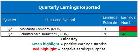Corporate Earnings April 5