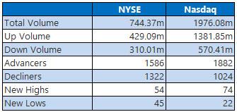 NYSE and Nasdaq Stats April 12