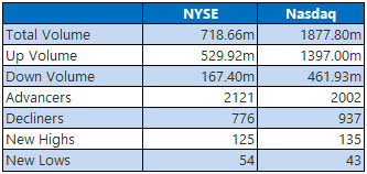 NYSE and Nasdaq Stats April 17