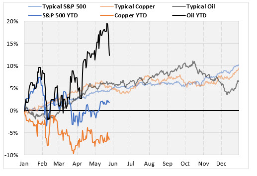 copper_oil 2018 returns on may 29