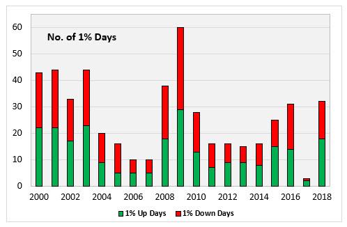 SPX 1 percent days