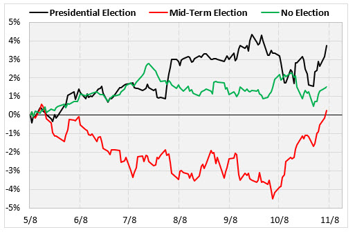 spx pres vs midterm election years
