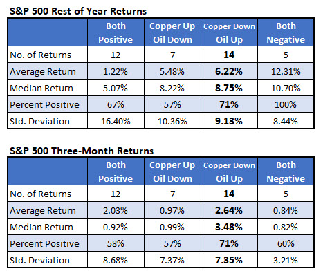 spx returns may 29