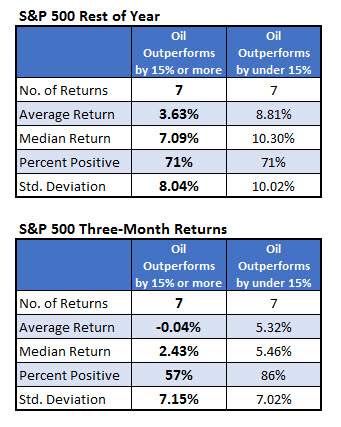 stock returns oil outperformance may 29