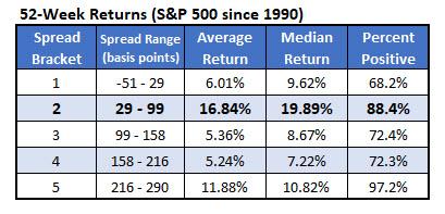 sp500 returns since 1990