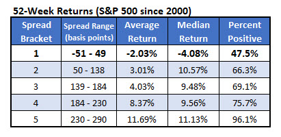sp500 returns since 2000