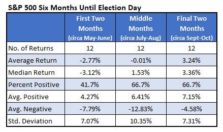 spx time frames until election day