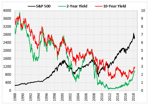 yield rate versus spx since 1988