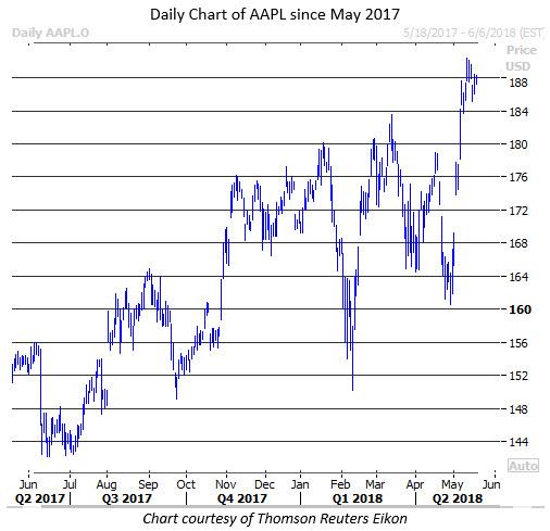 Apple stock today
