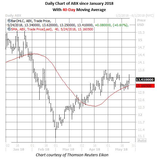 abx stock price chart may 24