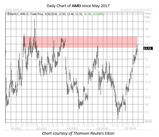AMD stock chart may 30