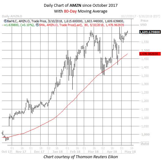 amzn stock chart may 10