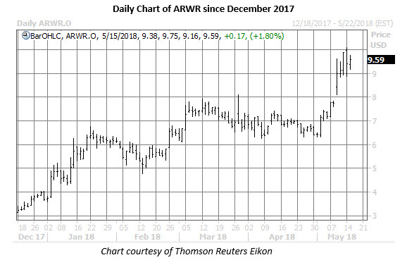 arwr stock daily chart may 15