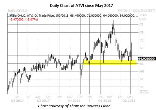 atvi stock chart may 3