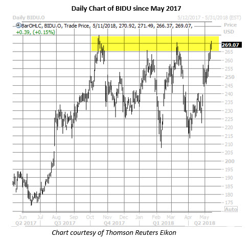 bidu stock chart may 11