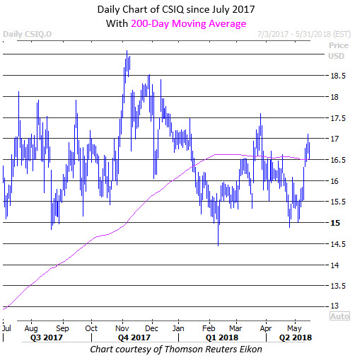 csiq stock price