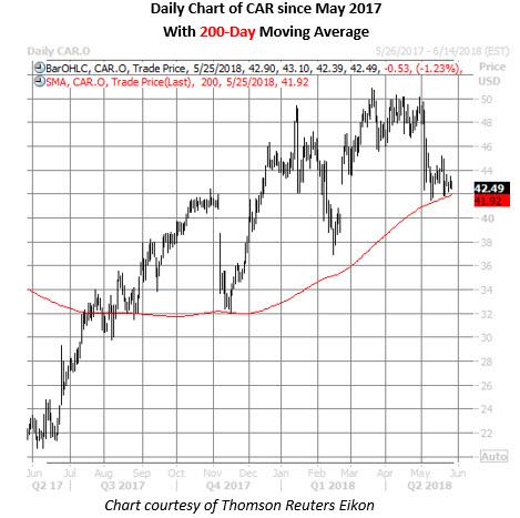 car stock daily chart may 25