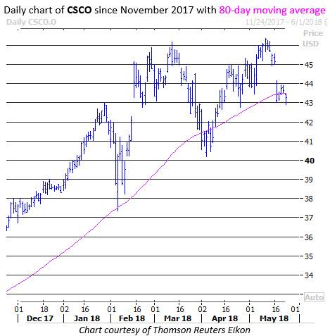 cisco stock today