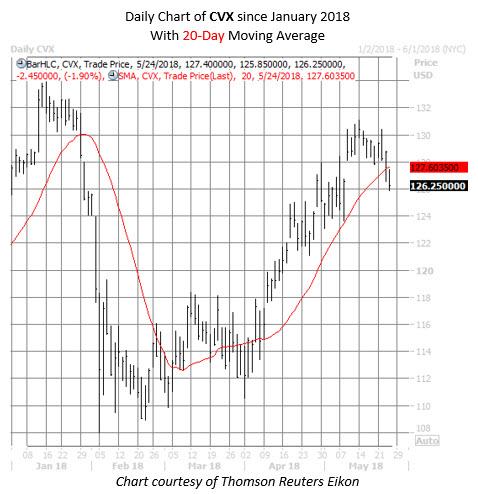 CVX stock chart may 24