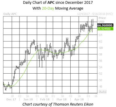Daily APC Chart