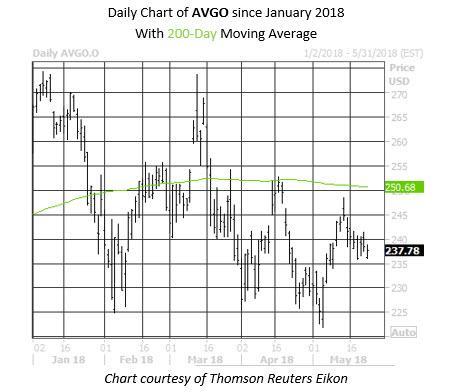 Daily AVGO Chart