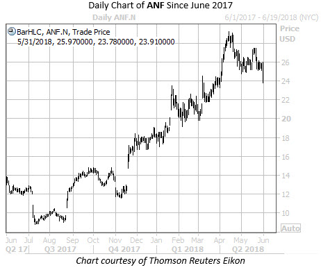 Daily Chart of ANF Since May 17