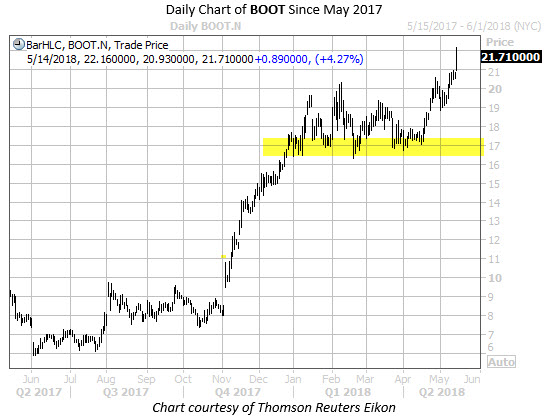 Daily Chart of BOOT Since May 2017 With Highlight