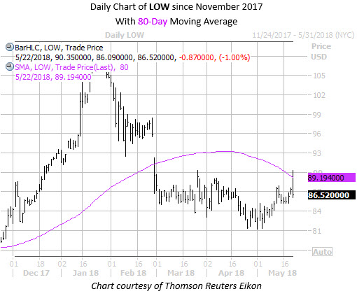 Daily Chart of LOW with 80MA