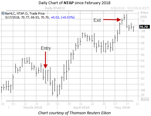 Daily Chart of NTAP with Entry and Exit Date