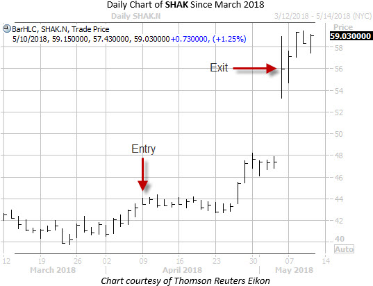 Daily Chart of SHAK with Entry Exit Dates
