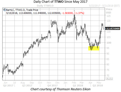 Daily Chart of TTWO with Highlight 2