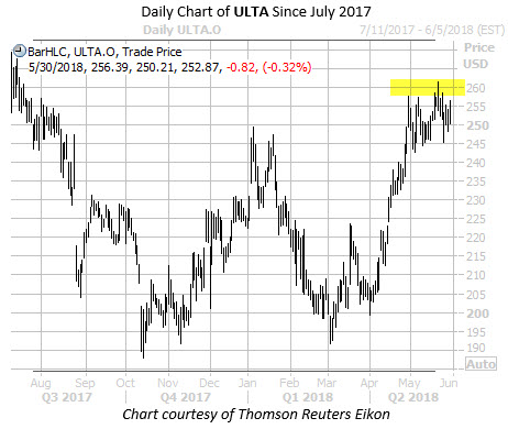 Daily Chart of ULTA with Highlight