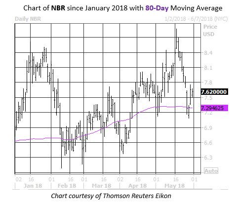 Daily NBR Chart