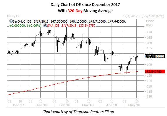 deere stock chart may 17